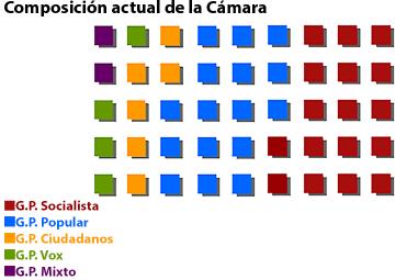Composición de la Cámara X Legislatura