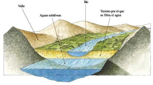 Resultado de imagen para aguas subálveas
