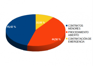 Gráfica de contratos por volumen de gasto